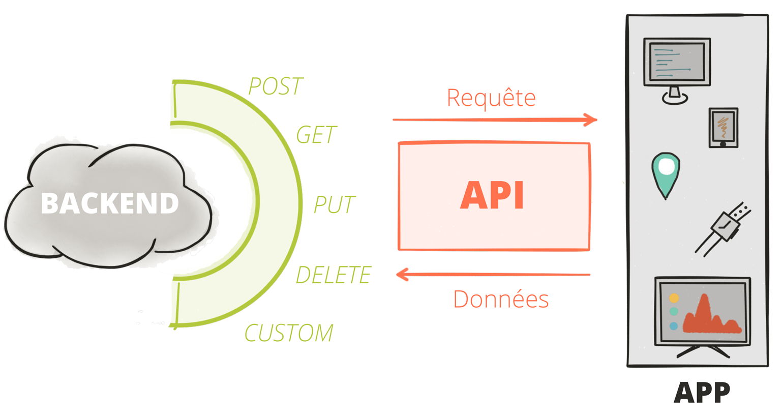API-FR